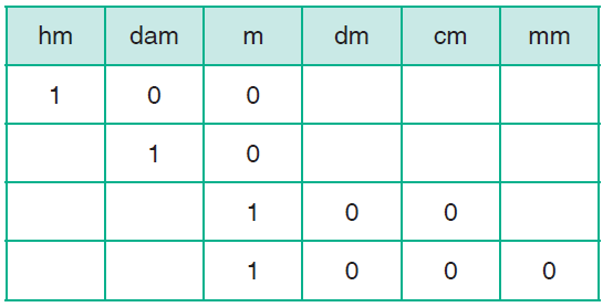 units to metres using the conversion table