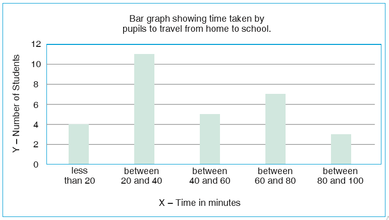 bar graph showing time taken by the students to travel from home to school