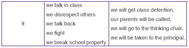 Activity 7.5.2:Construct as many sentences as you can from the box below.